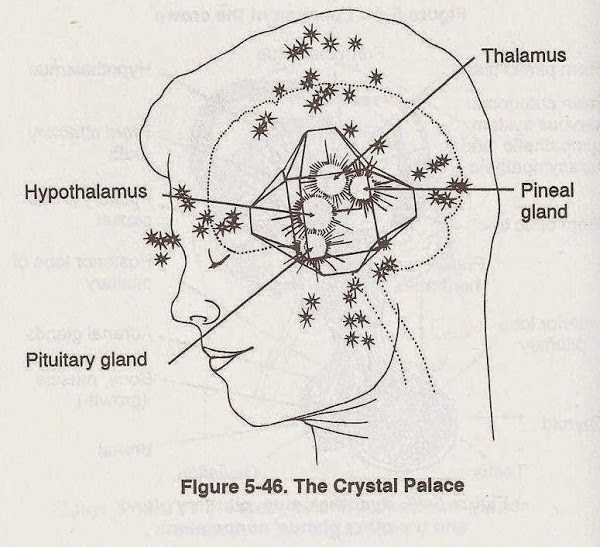 Crystalline Pineal Filter